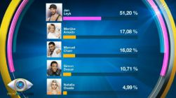 Promi Big Brother 2013 - Voting