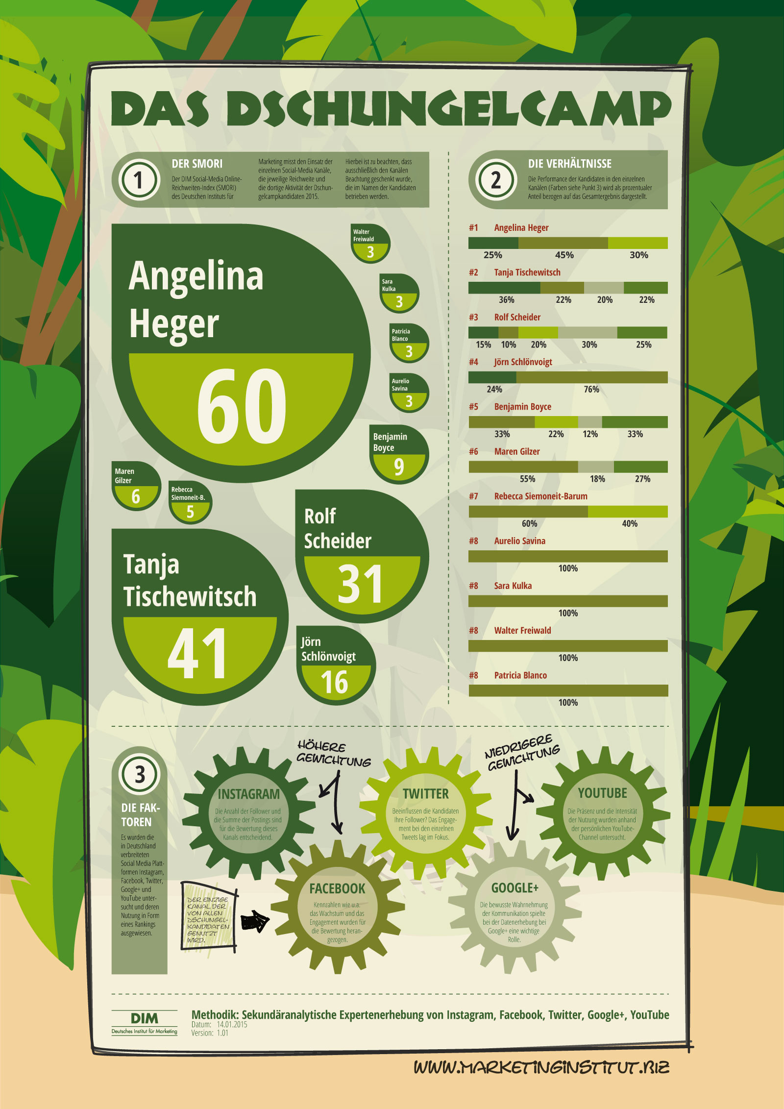 Angelina Heger Dschungelcamp 2015 Kandidatin SMORI Social Media