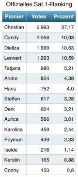 Bewohner Ranking Sat.1 Newtopia