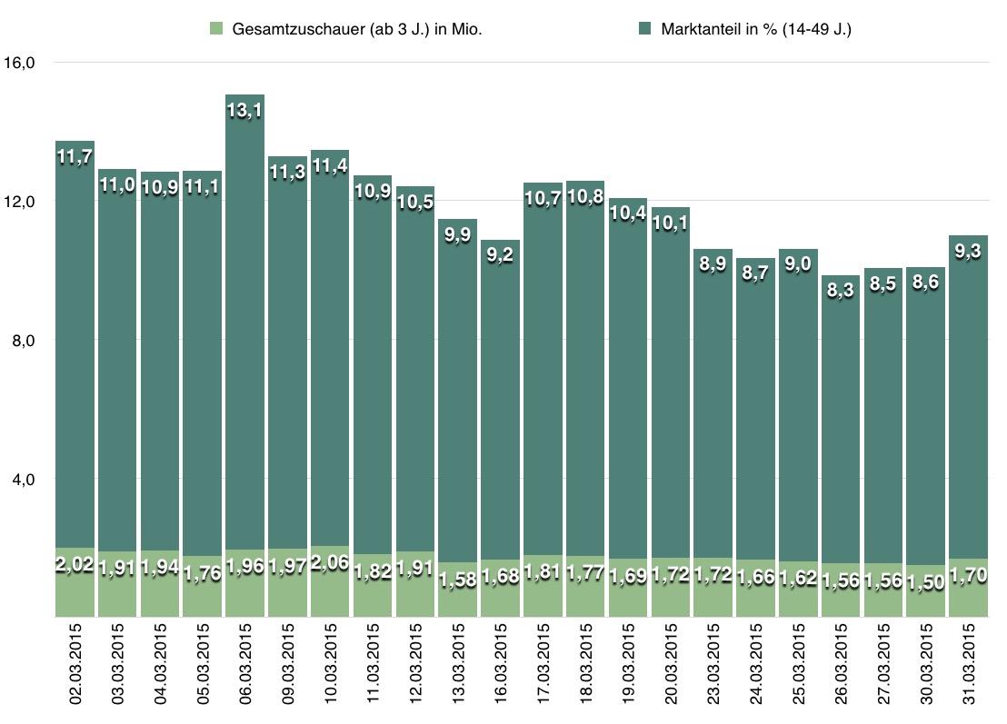 Newtopia Quoten Maerz 2015 Einschaltquoten Newtopia Sat.1