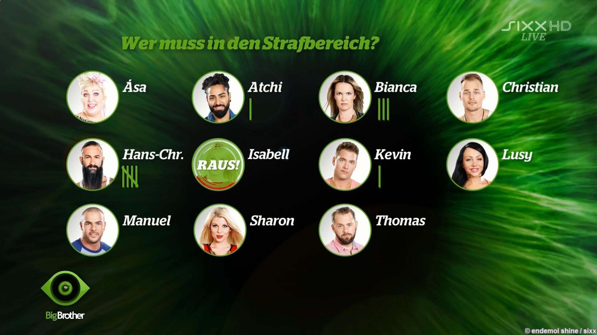 Big Brother 2015 Strafbereich Voting