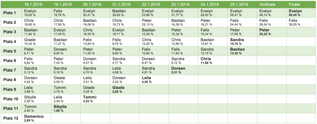 Dschungelcamp 2019 Voting Ergebnisse