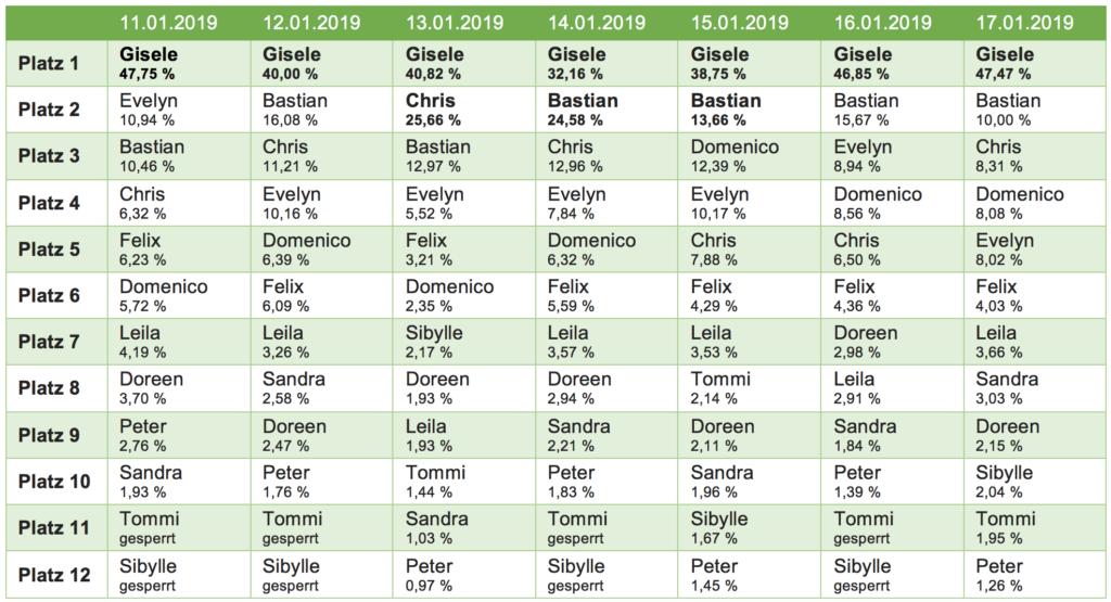 Voting Ergebnisse Prozente Dschungelcamp 2019