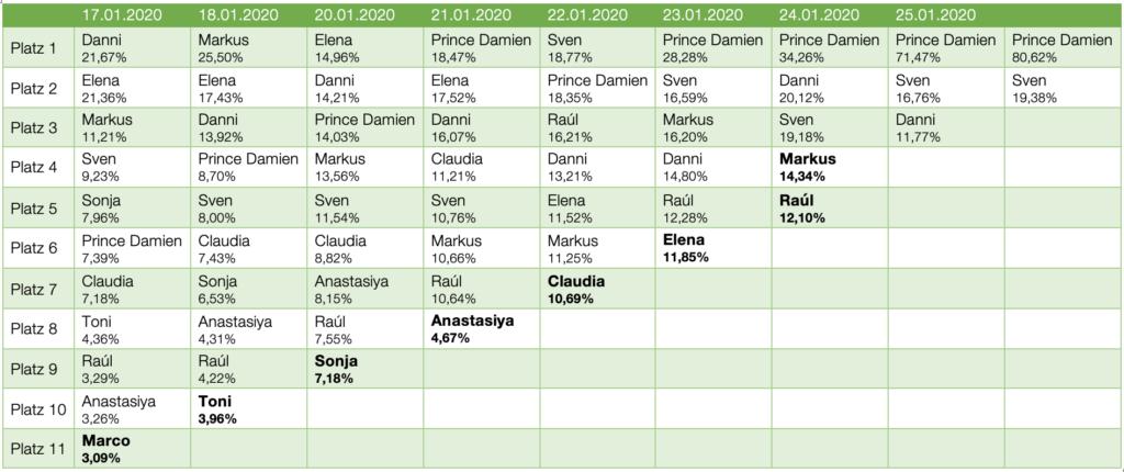 Dschungelcamp 2020 Ergebnis Voting
