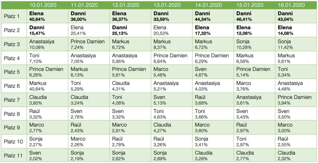 Dschungelcamp 2020 Voting Ergebnis