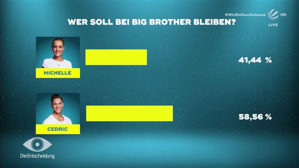 Big Brother 2020 Auszug Ergebnis