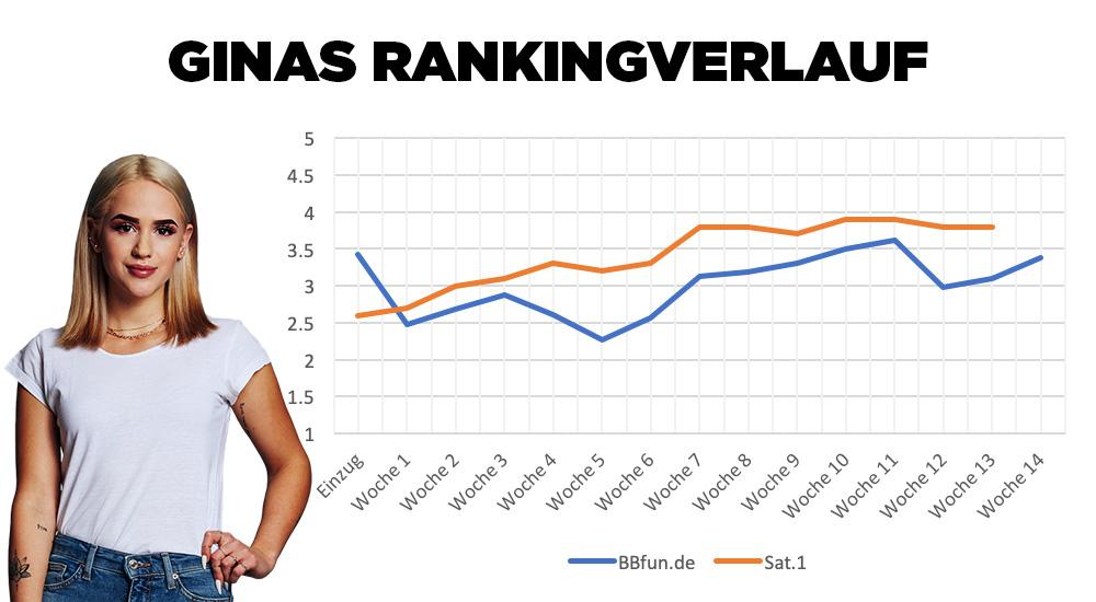 Big Brother 2020 Gina Ranking