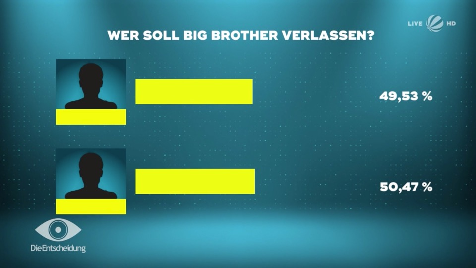 Big Brother 2020 Halbfinale Ergebnis