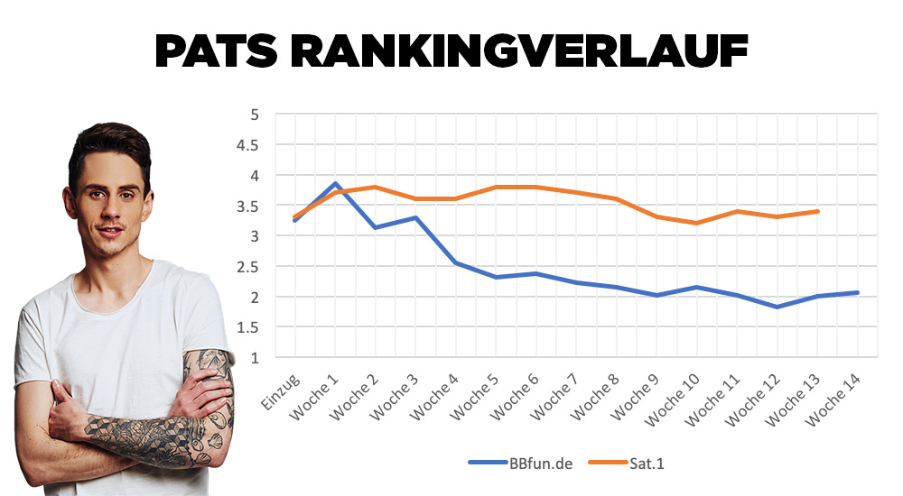 Big Brother 2020 Pat Ranking