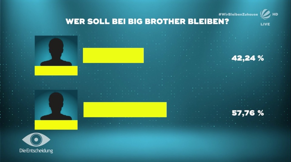 Big Brother 2020 wer raus