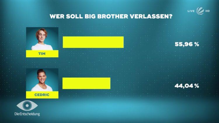 Big Brother Wer Ist Raus