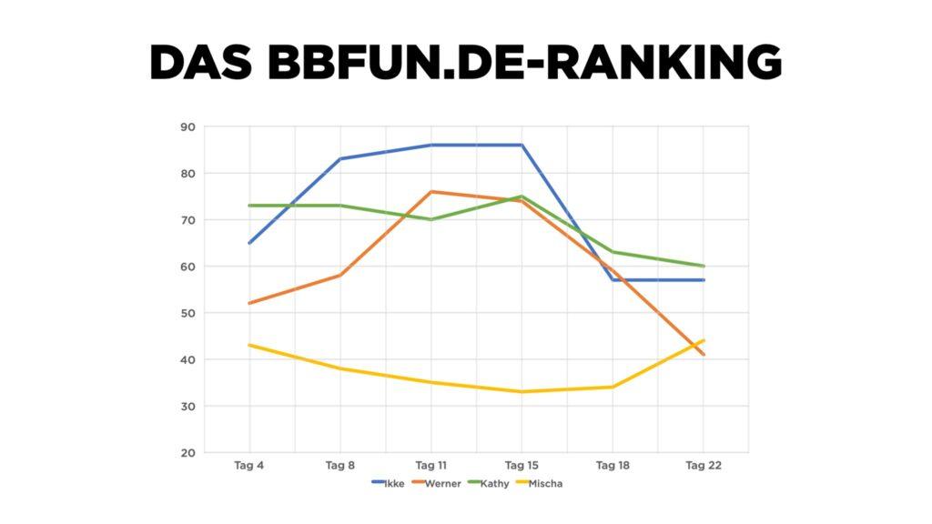 BBfun Ranking promi BB 2020